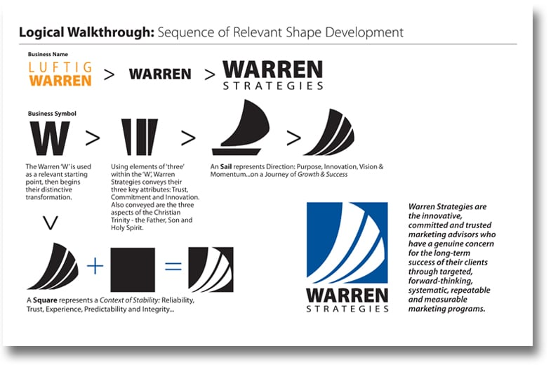 Process of logo design - Warren Strategies Marketing