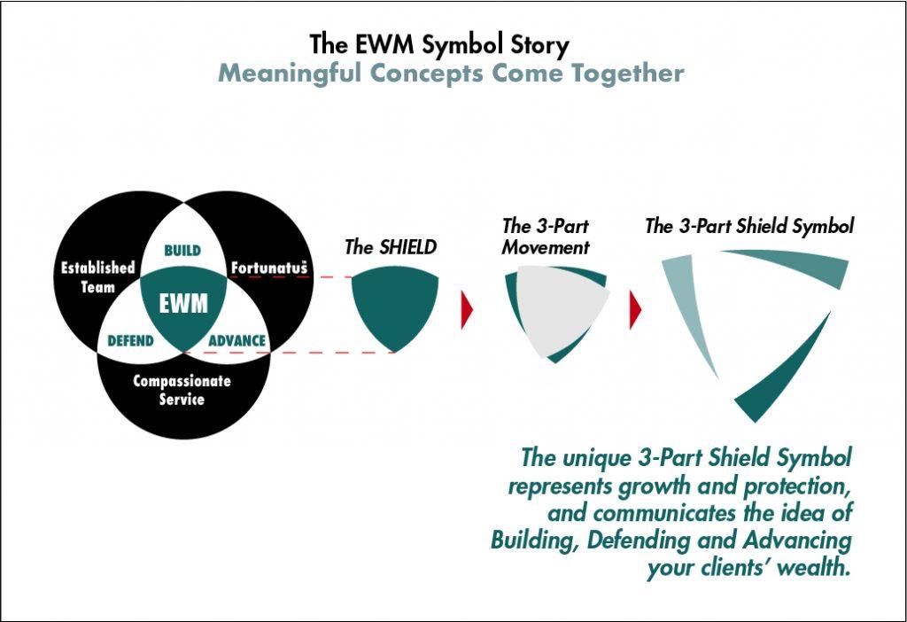 EWM Symbol Story