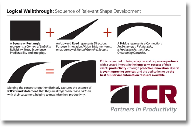 Process thinking in logo design - ICR