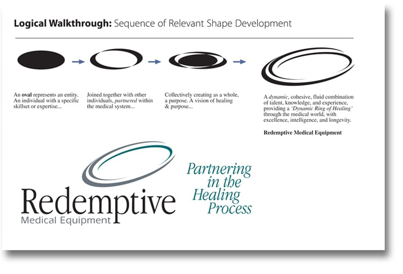 Process of logo design - Redemptive Medical Equipment