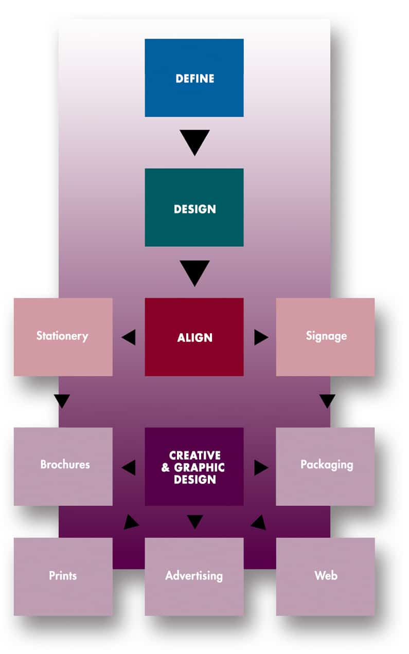 The process to create your unique brand identity creative ic process diagram malvernweather Images